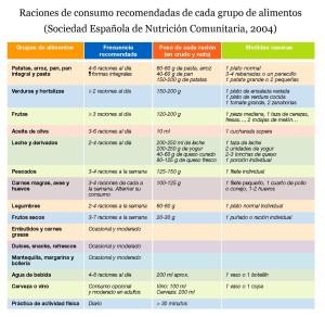 Raciones_SENC